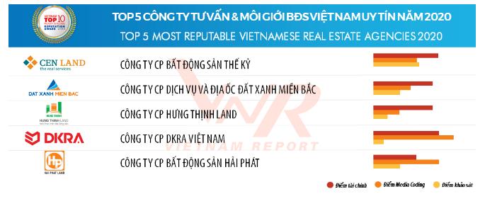 VINH DANH DKRA VIETNAM - TOP 5 CÔNG TY TƯ VẤN VÀ MÔI GIỚI BĐS VIỆT NAM UY TÍN 2020